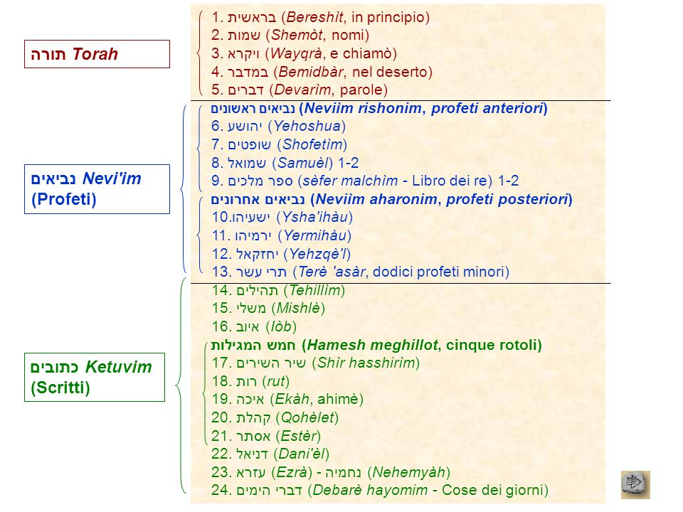 נביאים Nevi im (Profeti)