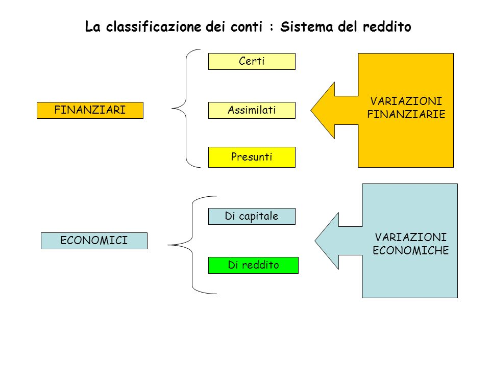 La classificazione dei conti : Sistema del reddito