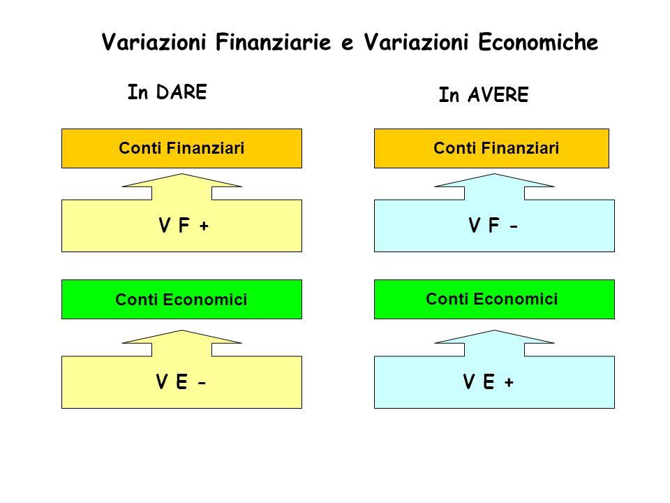 Variazioni Finanziarie e Variazioni Economiche