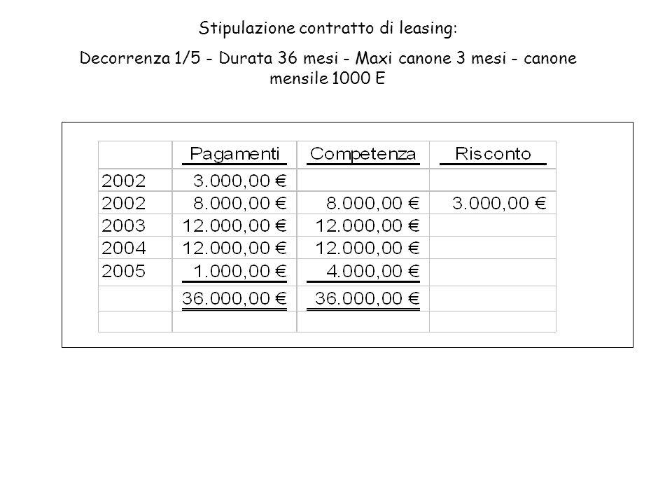 Stipulazione contratto di leasing: