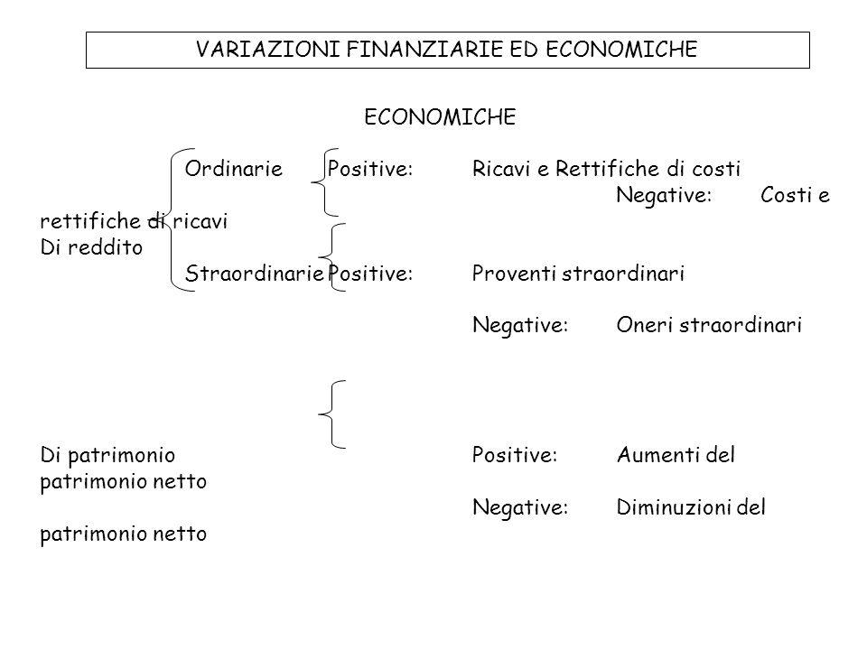 VARIAZIONI FINANZIARIE ED ECONOMICHE