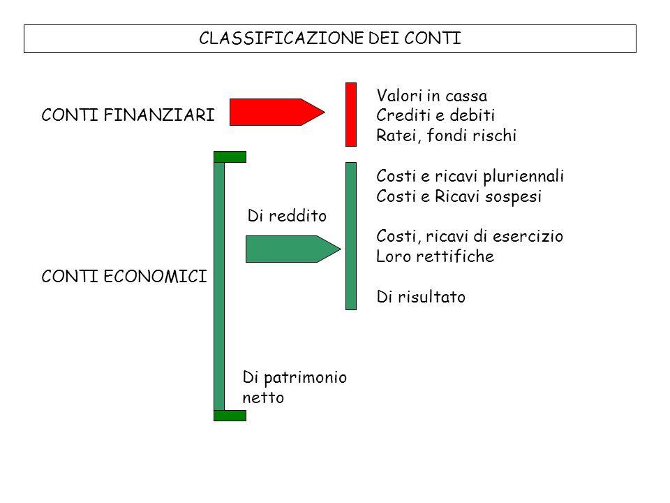 CLASSIFICAZIONE DEI CONTI