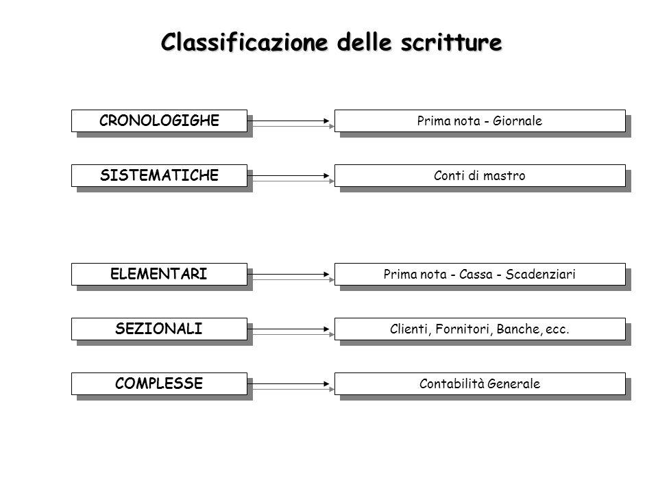 Classificazione delle scritture