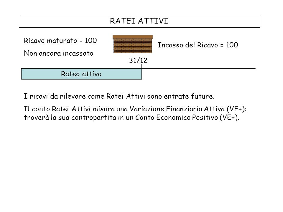 RATEI ATTIVI Ricavo maturato = 100 Non ancora incassato