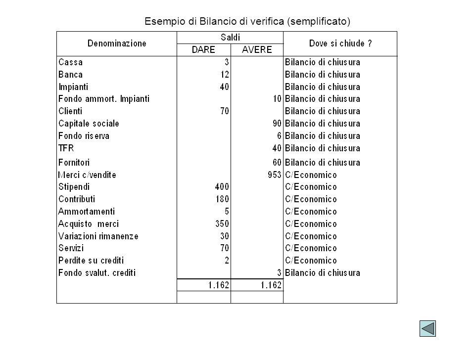 Esempio di Bilancio di verifica (semplificato)