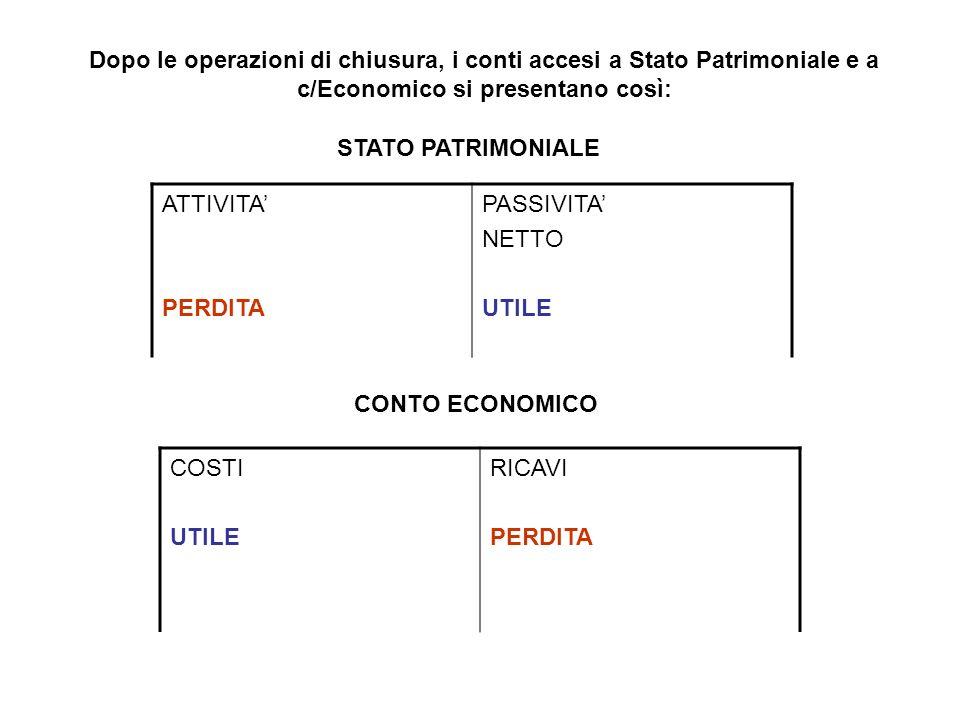 Dopo le operazioni di chiusura, i conti accesi a Stato Patrimoniale e a c/Economico si presentano così: