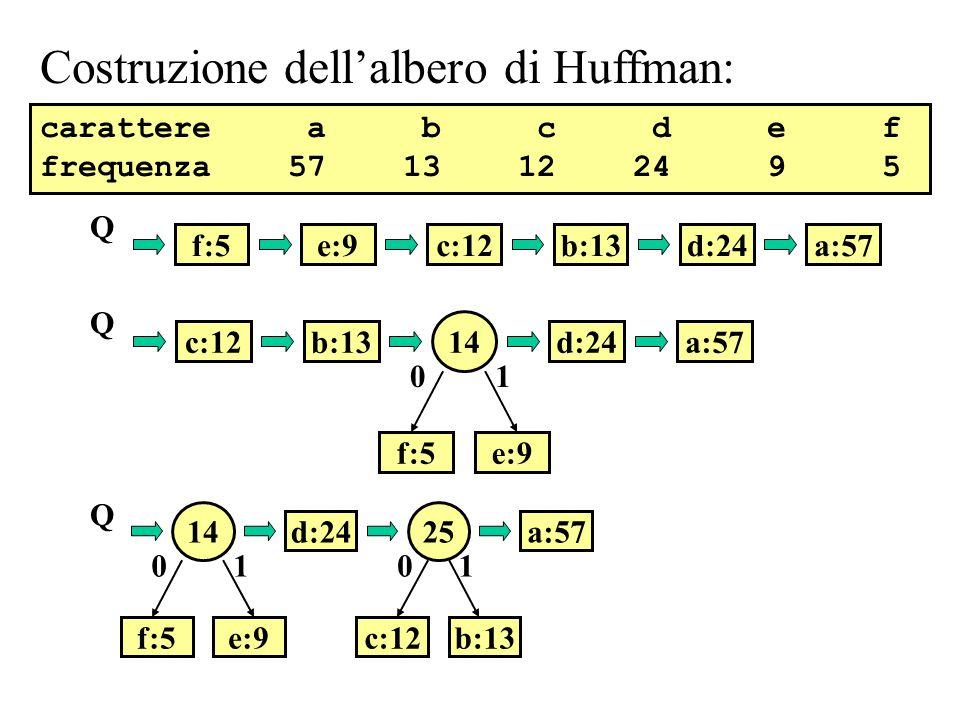 Costruzione dell'albero di Huffman: