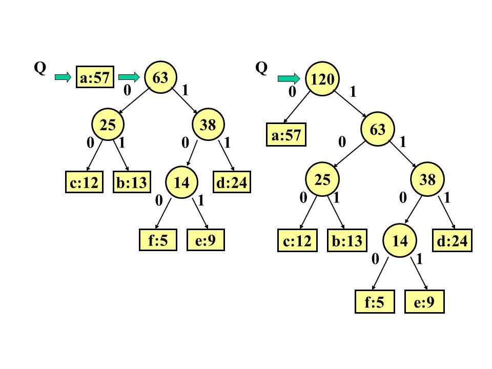 63 a:57 25 38 14 b:13 c:12 d:24 f:5 e:9 1 Q 63 120 a:57 25 38 14 b:13 c:12 d:24 f:5 e:9 1 Q