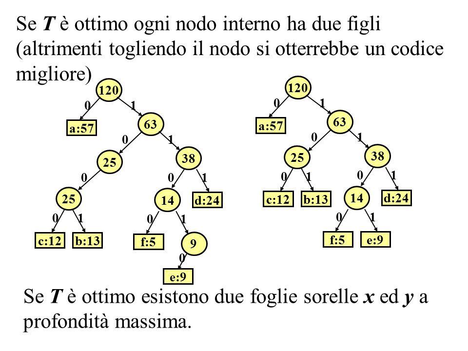 Se T è ottimo esistono due foglie sorelle x ed y a profondità massima.