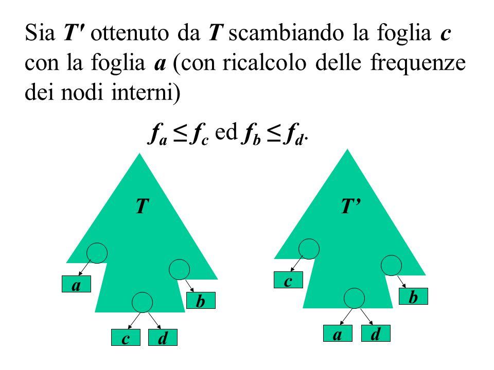 Sia T ottenuto da T scambiando la foglia c con la foglia a (con ricalcolo delle frequenze dei nodi interni)