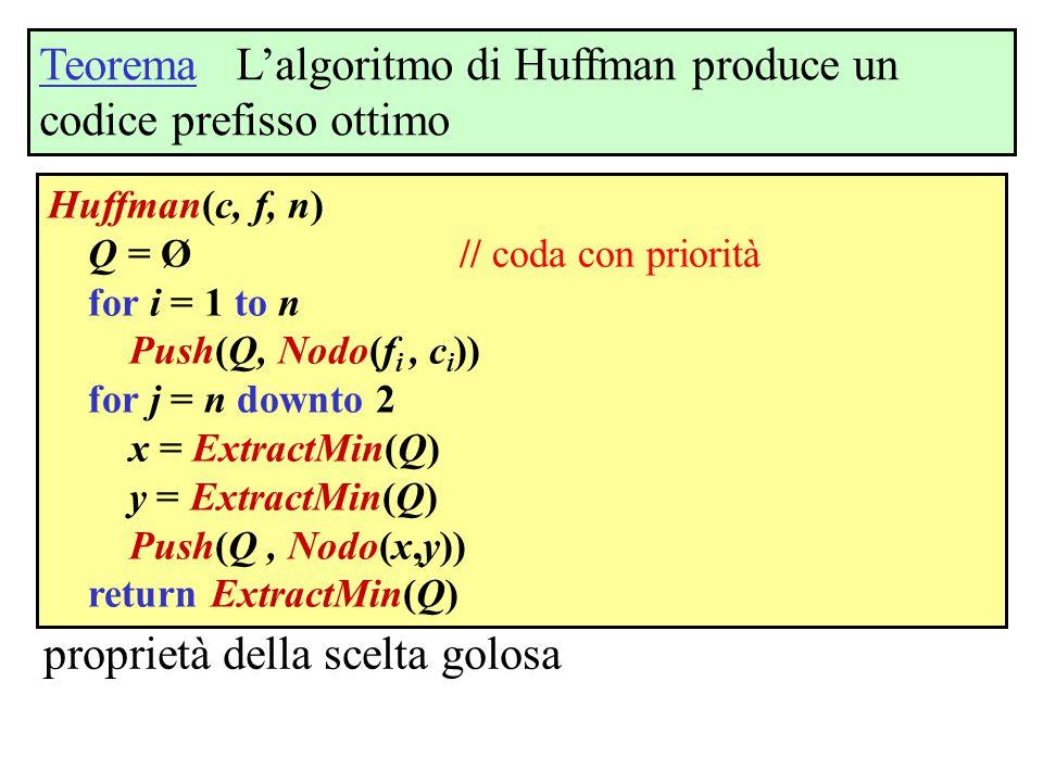 Teorema L'algoritmo di Huffman produce un codice prefisso ottimo