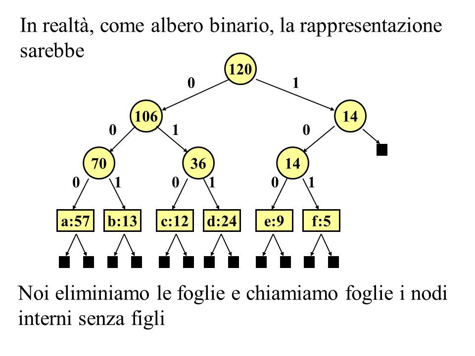 In realtà, come albero binario, la rappresentazione sarebbe