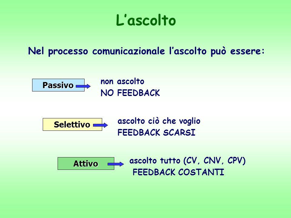 Nel processo comunicazionale l'ascolto può essere: