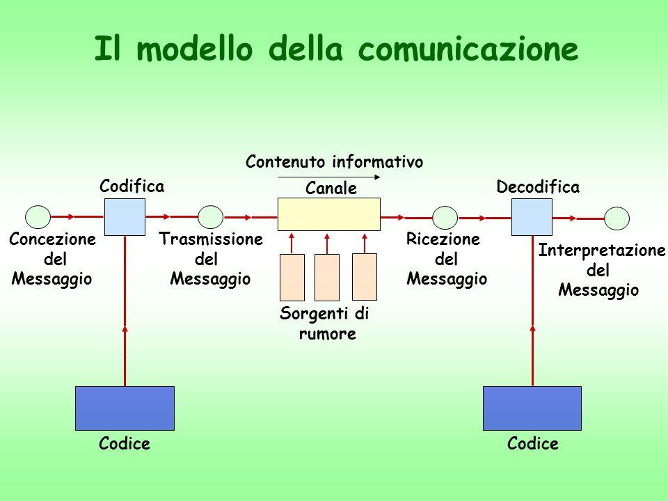 Il modello della comunicazione