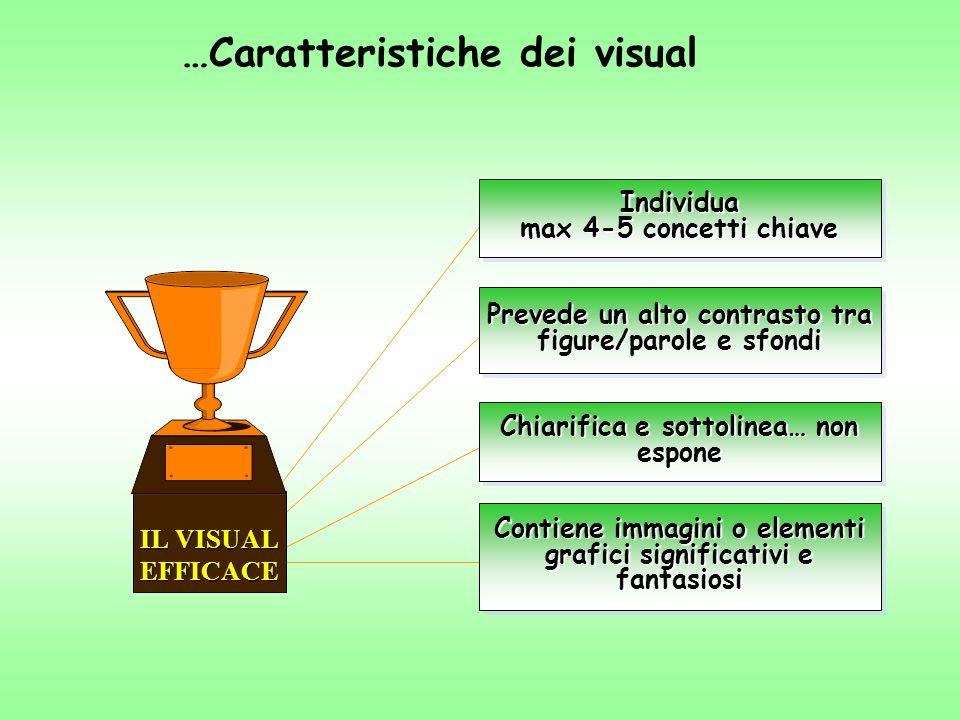 …Caratteristiche dei visual