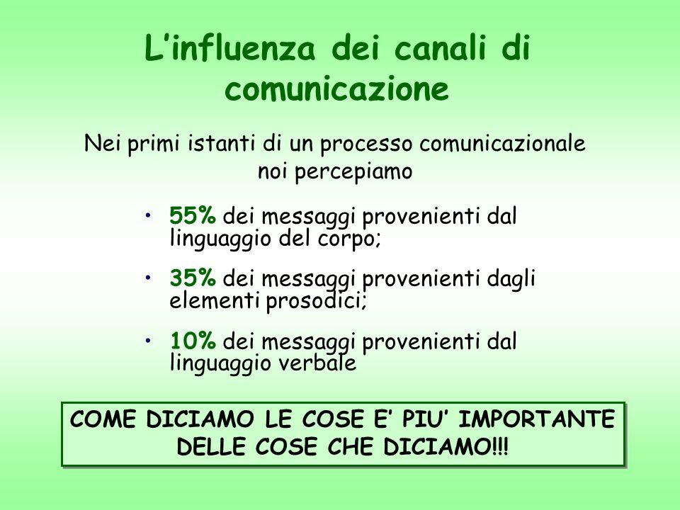 L'influenza dei canali di comunicazione