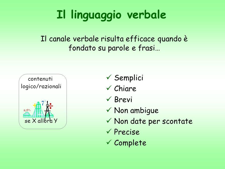 Il canale verbale risulta efficace quando è fondato su parole e frasi…