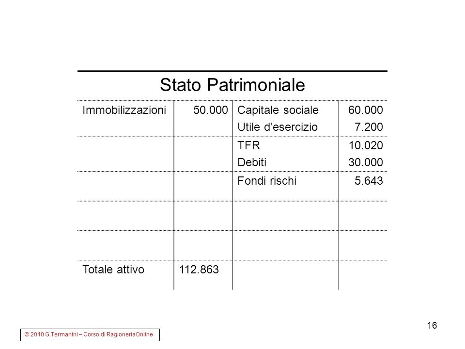 Stato Patrimoniale Immobilizzazioni 50.000 Capitale sociale