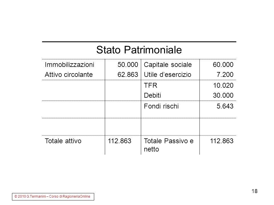 Stato Patrimoniale Immobilizzazioni Attivo circolante 50.000 62.863