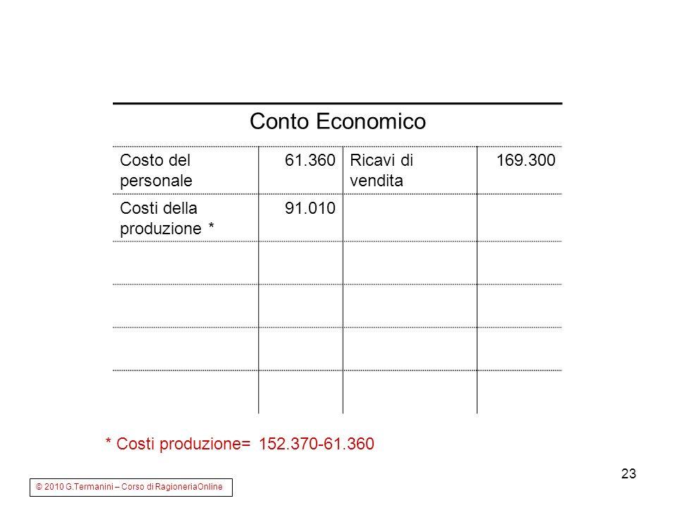 Conto Economico Costo del personale 61.360 Ricavi di vendita 169.300