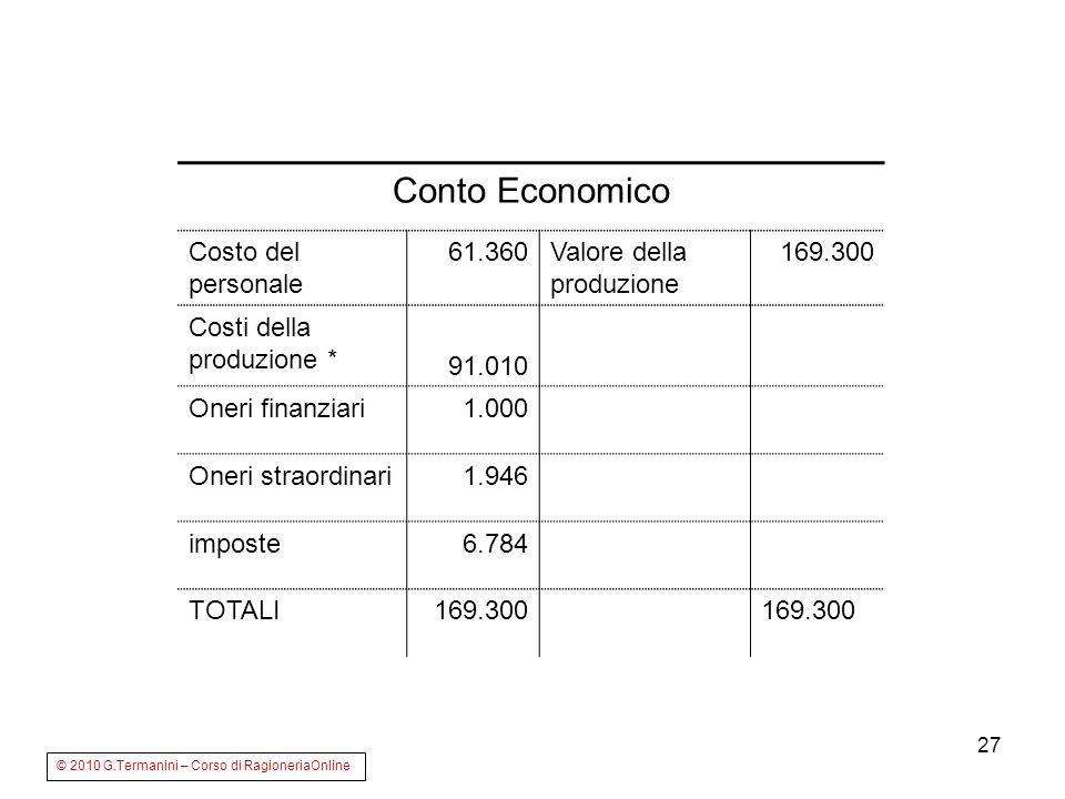 Conto Economico Costo del personale 61.360 Valore della produzione