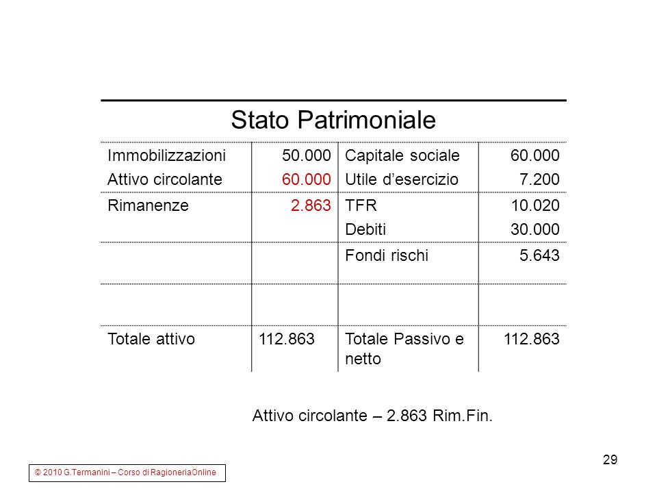 Stato Patrimoniale Immobilizzazioni Attivo circolante 50.000 60.000