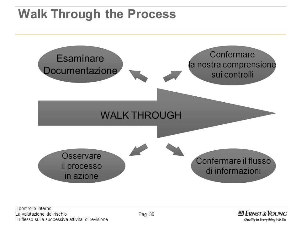 Walk Through the Process