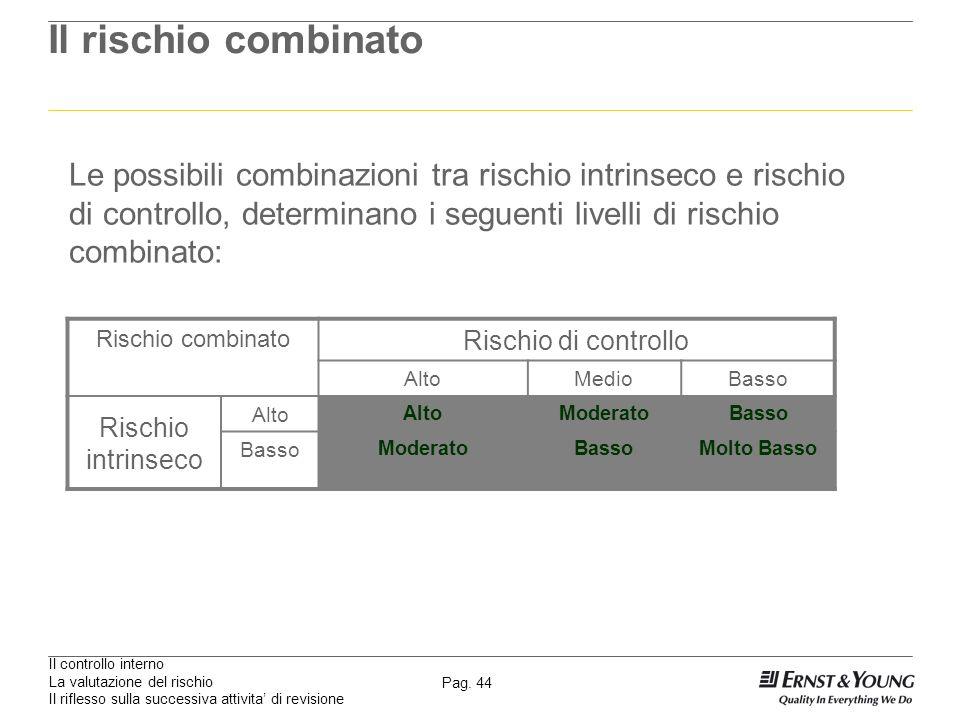 Il rischio combinatoLe possibili combinazioni tra rischio intrinseco e rischio di controllo, determinano i seguenti livelli di rischio combinato: