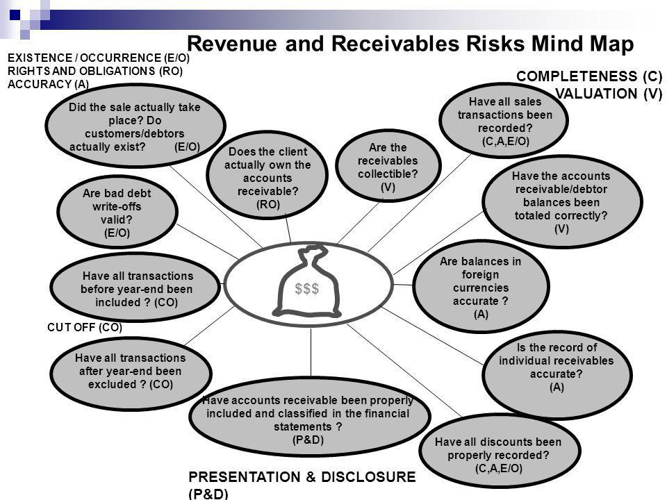 Revenue and Receivables Risks Mind Map