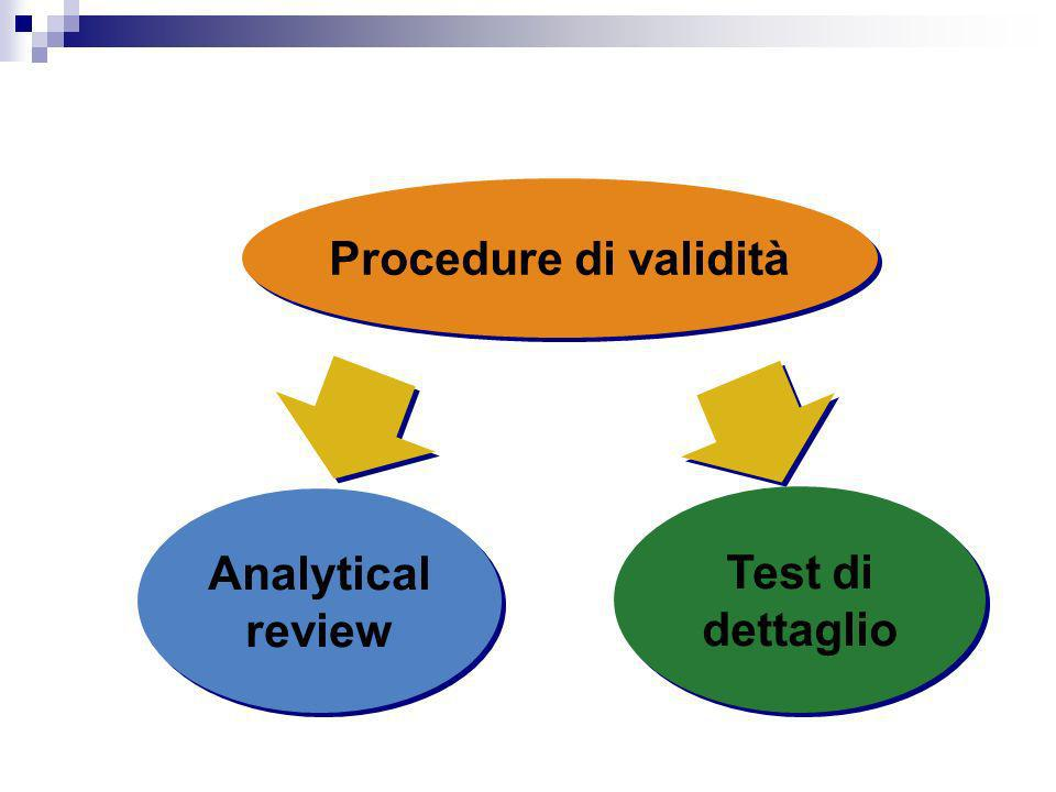 Procedure di validità Analytical review Test di dettaglio