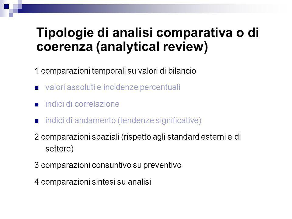 Tipologie di analisi comparativa o di coerenza (analytical review)
