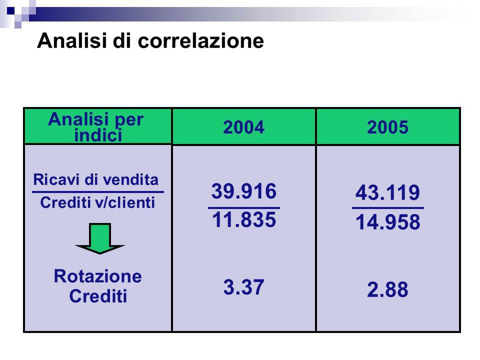 Analisi di correlazione