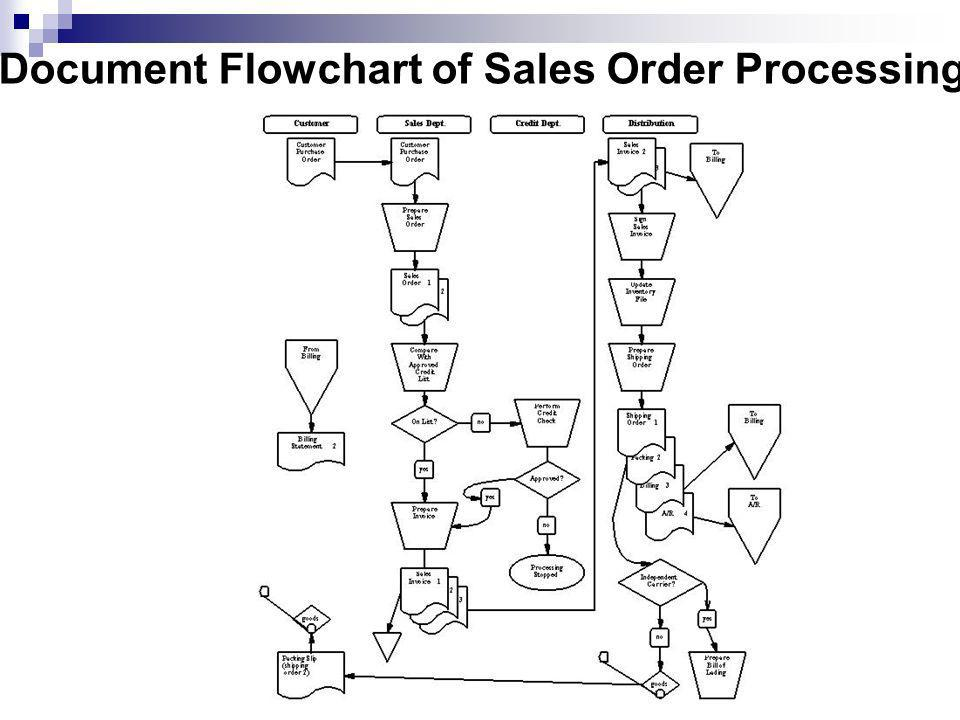 Document Flowchart of Sales Order Processing