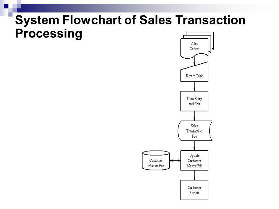 System Flowchart of Sales Transaction