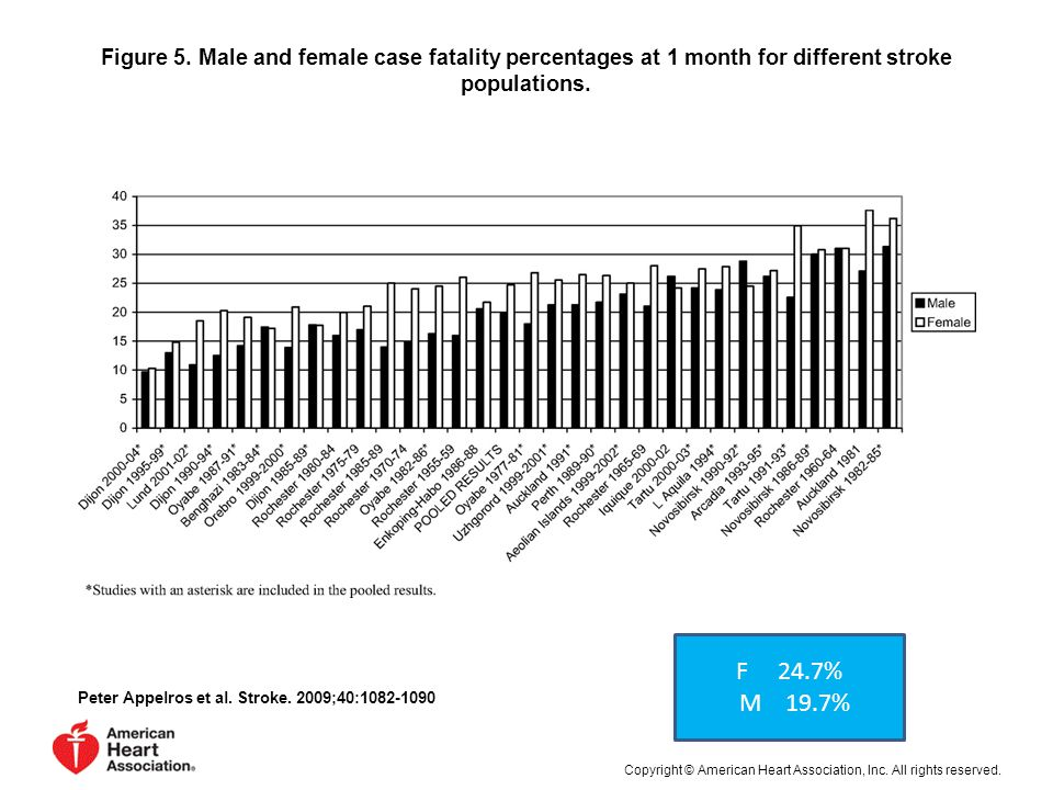 Figure 5. Male and female case fatality percentages at 1 month for different stroke populations.
