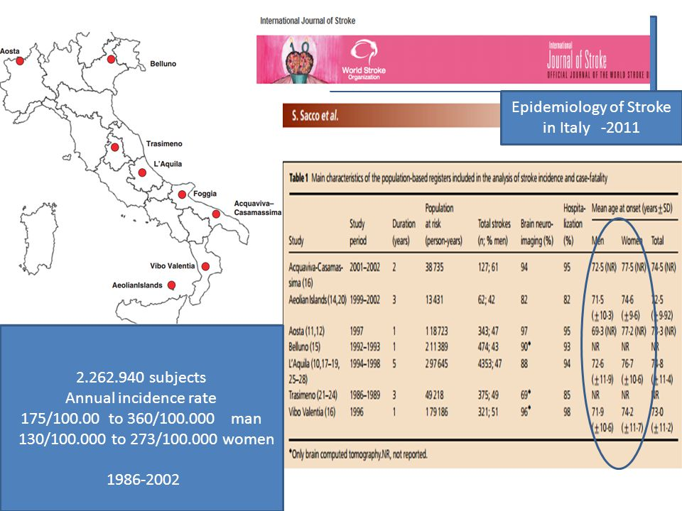 Epidemiology of Stroke in Italy -2011