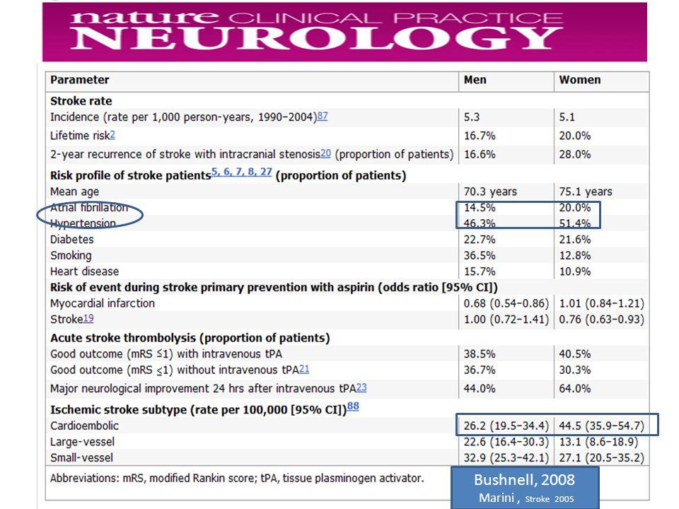 Analisi effettuata su pubblicazioni dal 1996 al 2007 fatta eccezione per il diabete le donne e gli uomini presentano perecntauli diversie dei fattori di rischio le donne hanno più spesso FA e ipertensione mentre negli uomini prevalgono le cardiopatie e il fumo