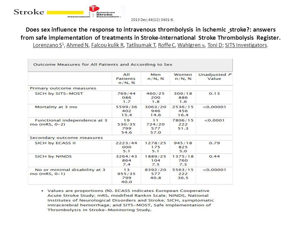 2013 Dec;44(12):3401-6. Does sex influence the response to intravenous thrombolysis in ischemic stroke : answers from safe implementation of treatments in Stroke-International Stroke Thrombolysis Register. Lorenzano S1, Ahmed N, Falcou kulik R, Tatlisumak T, Roffe C, Wahlgren N, Toni D; SITS Investigators.