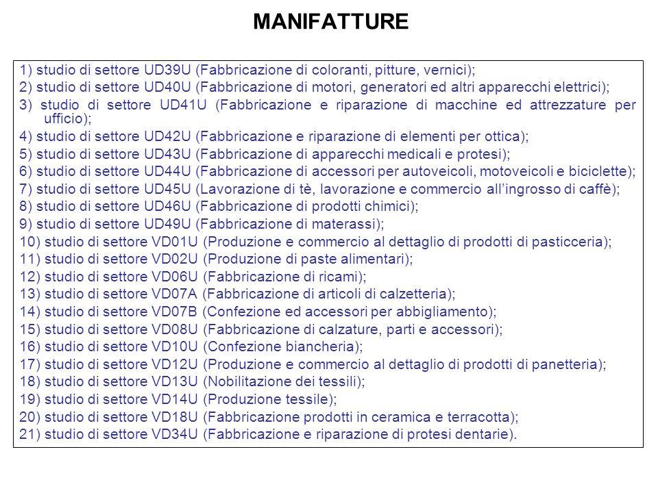 MANIFATTURE 1) studio di settore UD39U (Fabbricazione di coloranti, pitture, vernici);