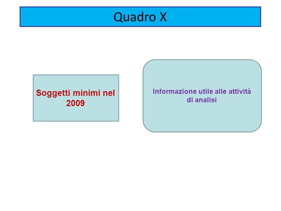 Informazione utile alle attività di analisi