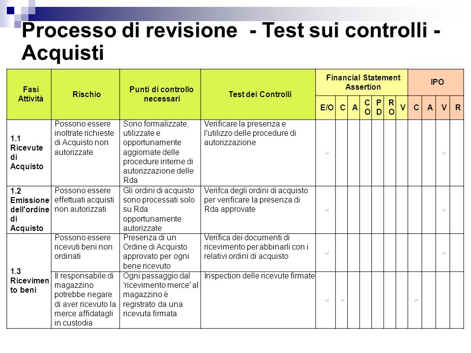 Punti di controllo necessari Financial Statement Assertion