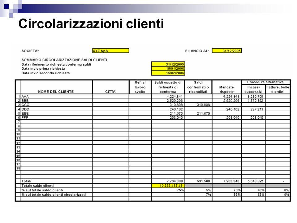Circolarizzazioni clienti