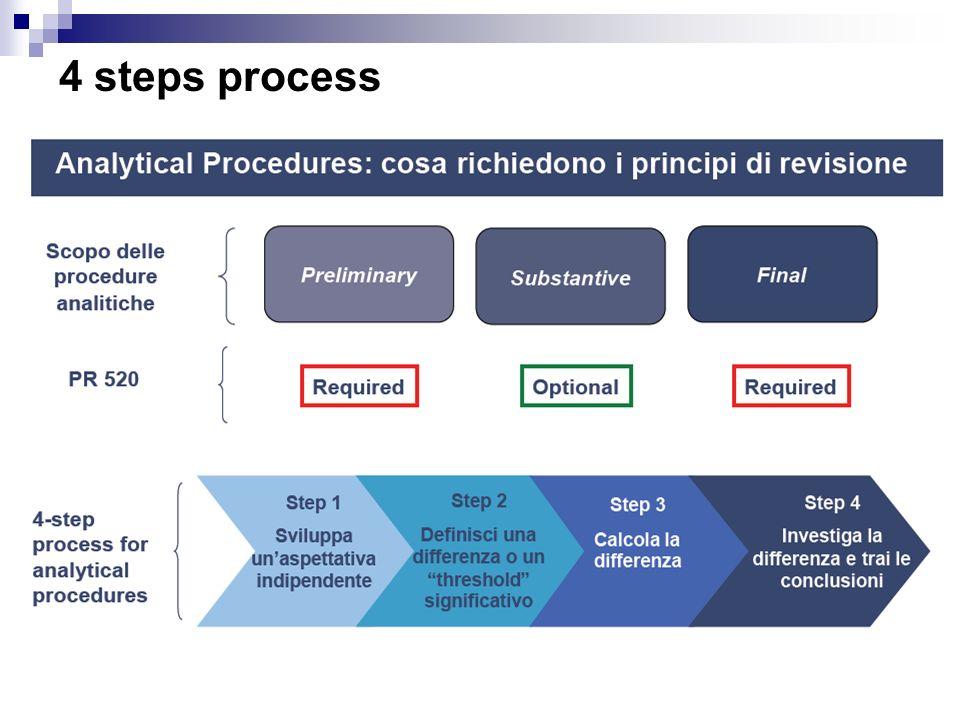 4 steps process