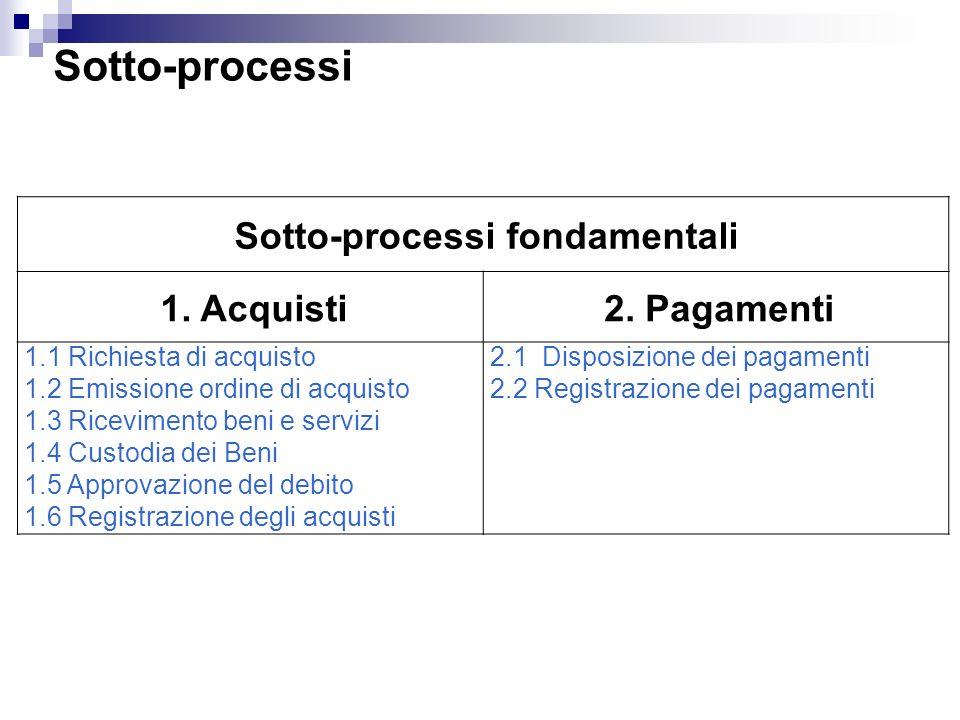 Sotto-processi fondamentali