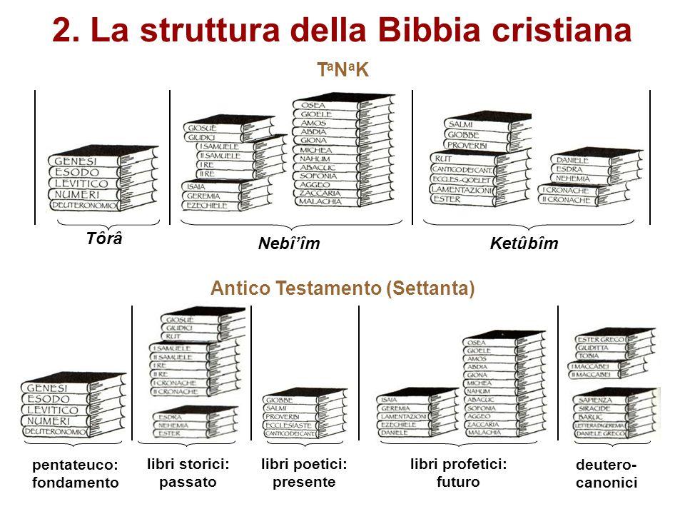 2. La struttura deIla Bibbia cristiana