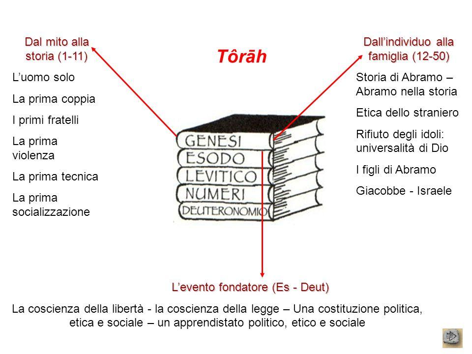 Tôrāh Dal mito alla storia (1-11) L'uomo solo La prima coppia