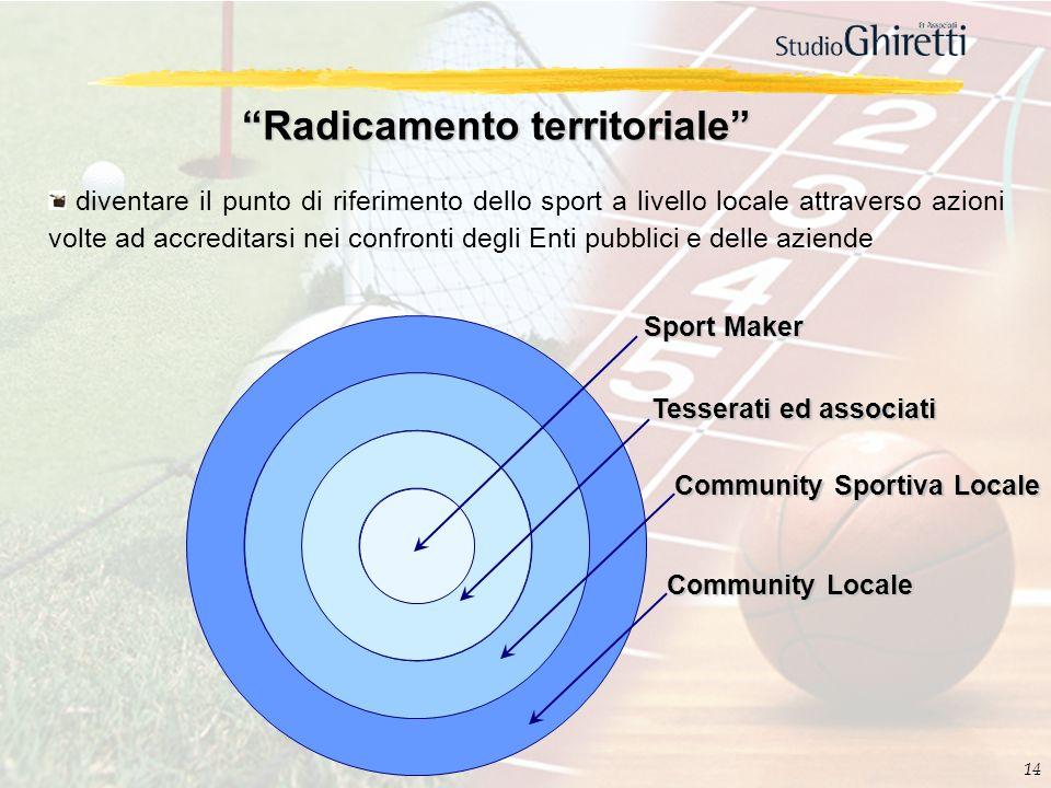 Radicamento territoriale