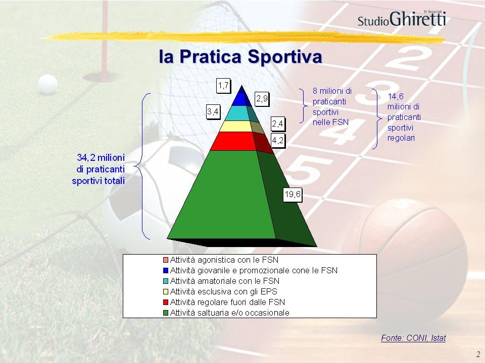 la Pratica Sportiva Fonte: CONI, Istat