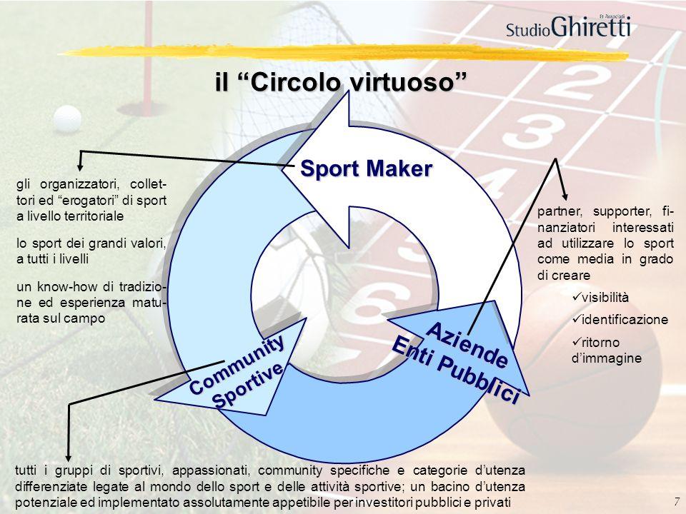 il Circolo virtuoso Sport Maker Aziende Enti Pubblici Community