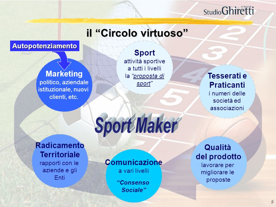 Sport Maker il Circolo virtuoso Sport Marketing Tesserati e